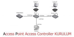 İnternet çekim alanı genişletici kurulumu.